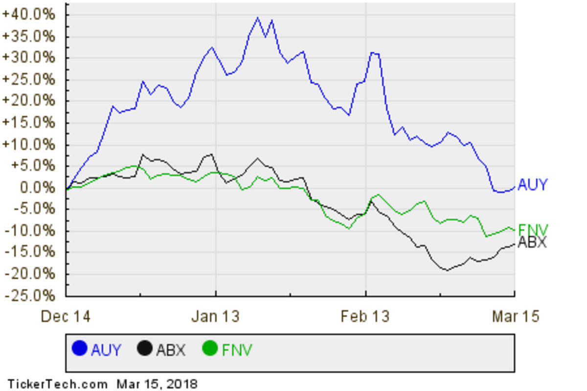 AUY,ABX,FNV Relative Performance Chart