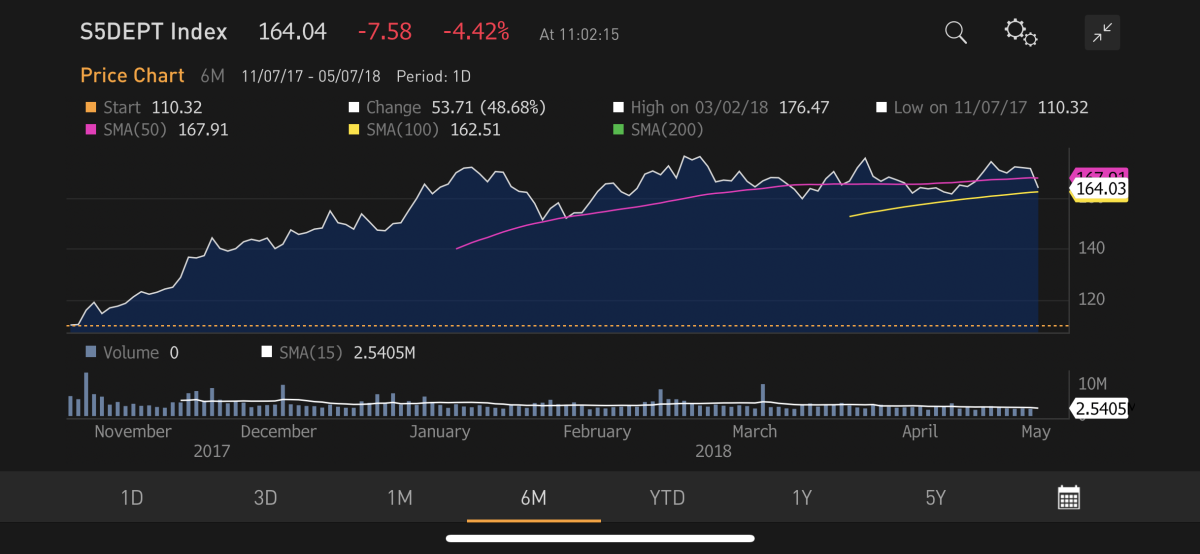 Retail stocks get whipped on Monday. Source: Bloomberg