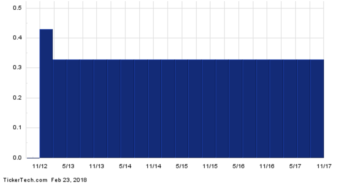 WFC.PRN+Dividend+History+Chart