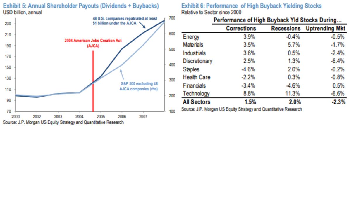 The market loves buybacks.
