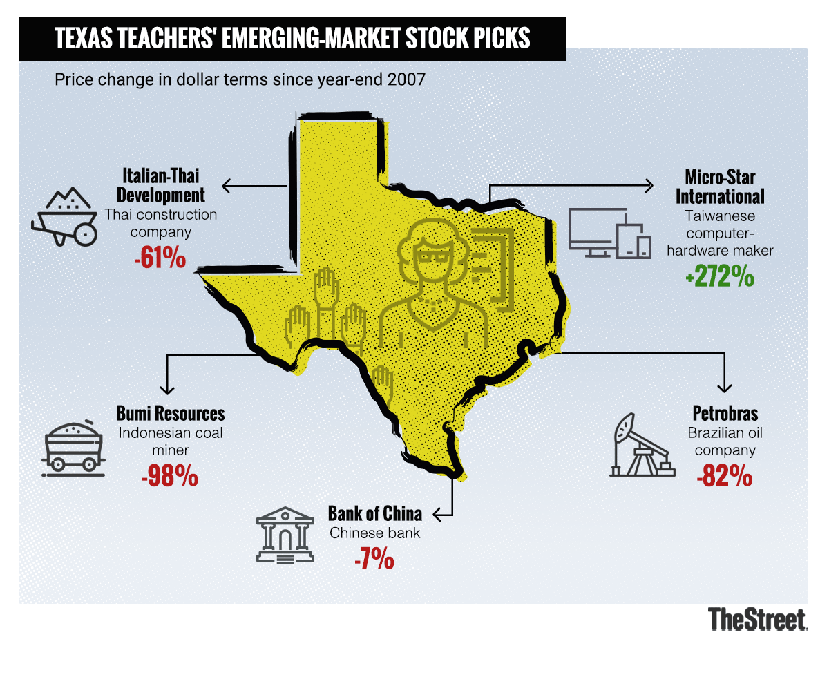 A sampling of the emerging-market stocks held by the Teacher Retirement System of Texas.