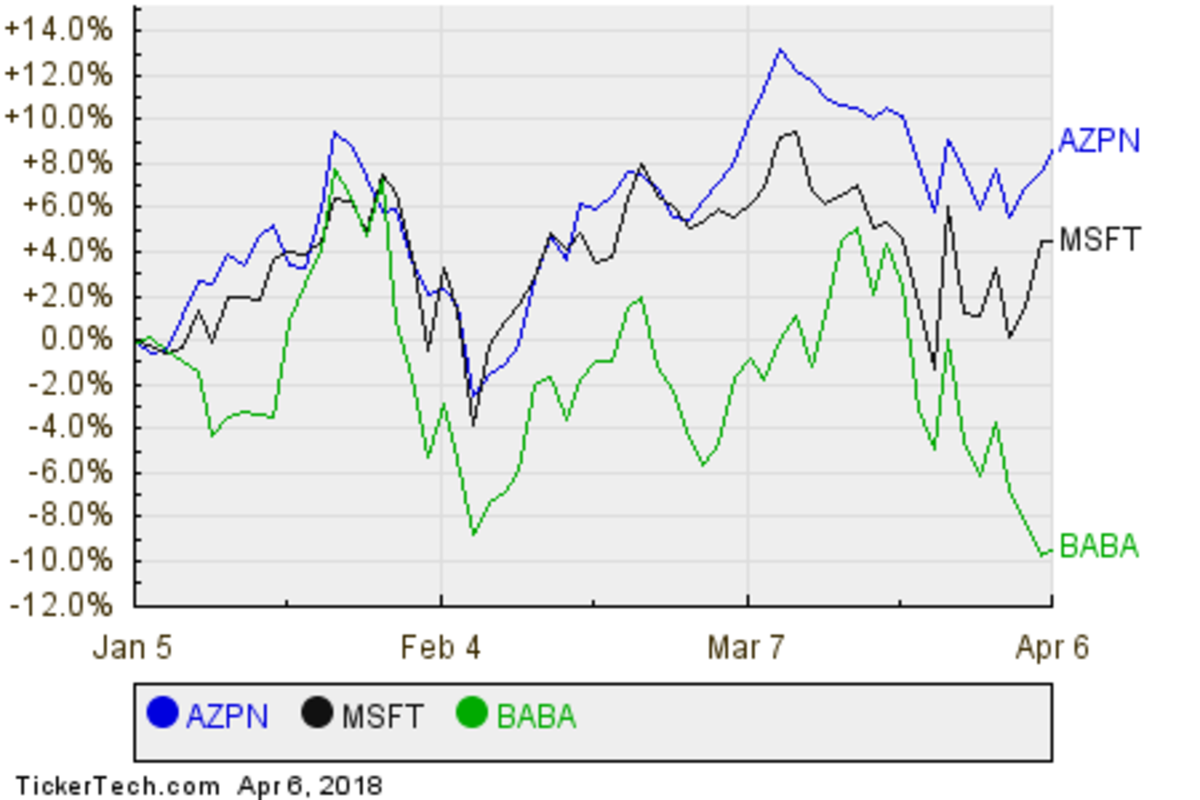 AZPN,MSFT,BABA Relative Performance Chart