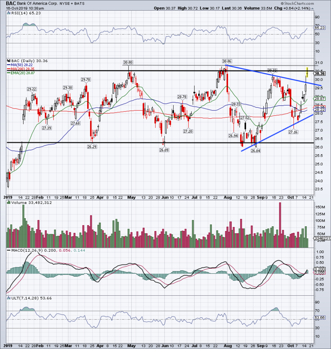 Daily chart of Bank of America stock.