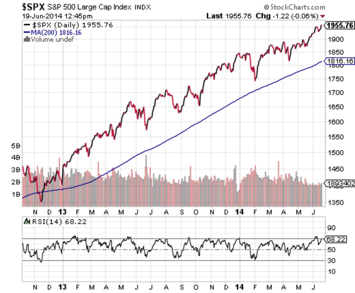 S&P 500 Since November 2012