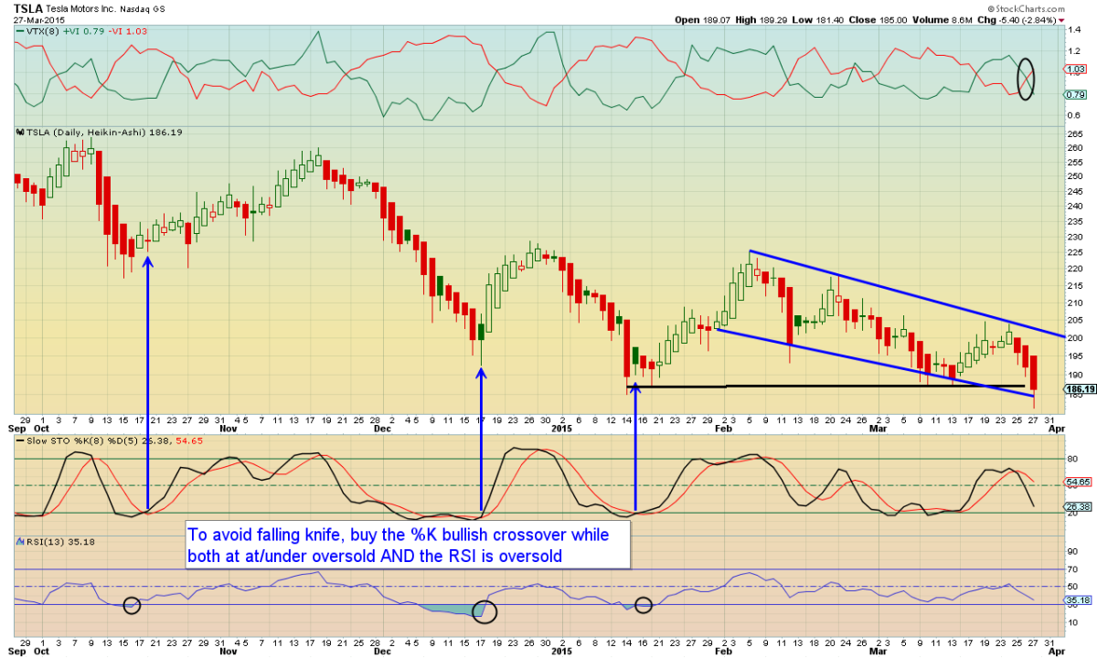 Bear Chart of the Day: Tesla Stock Price at Possible ...