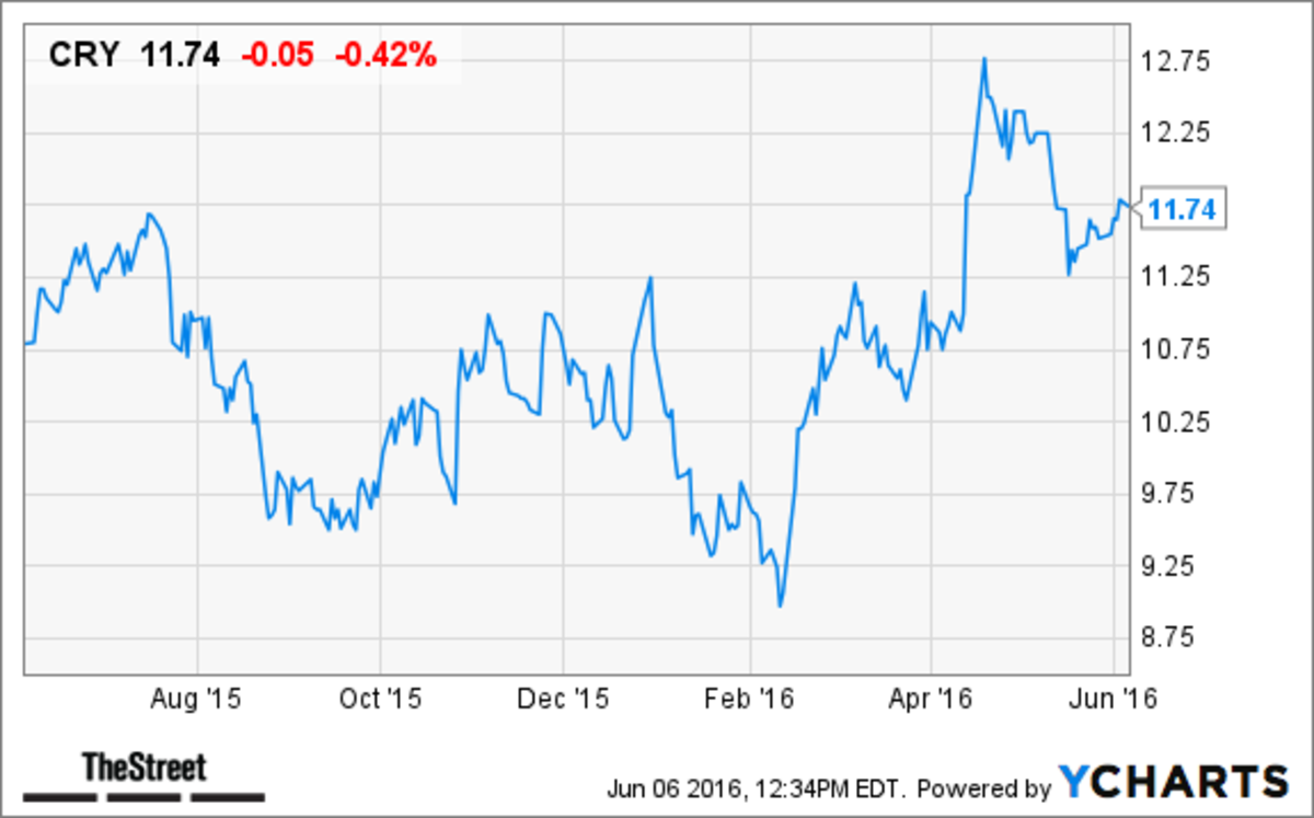 Here Is Why These 20 Medical Equipment Stocks Are Buys for Growth ...