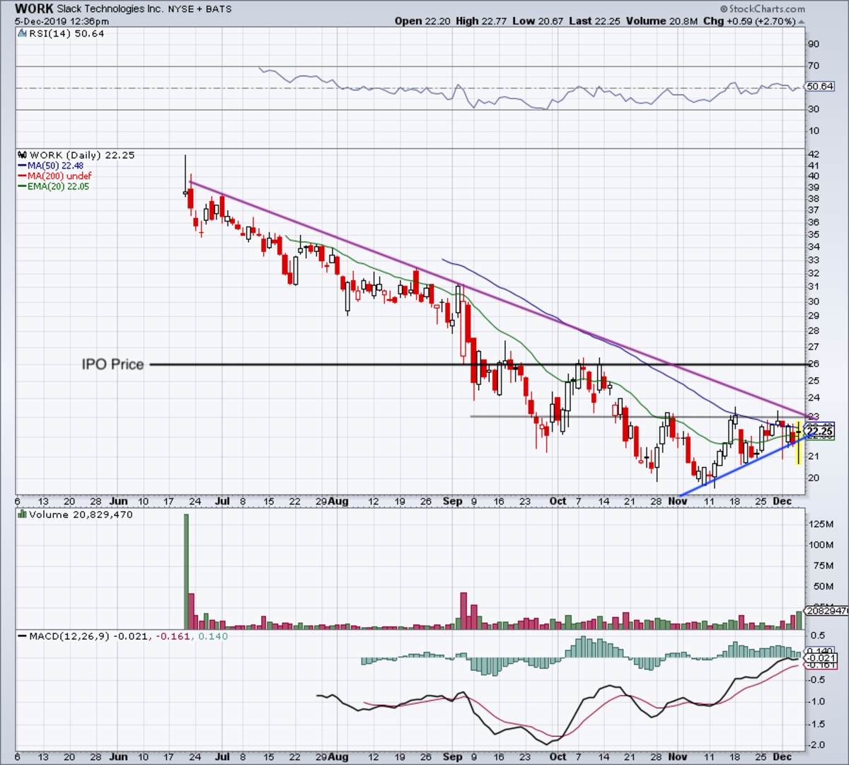 Daily chart of Slack stock.
