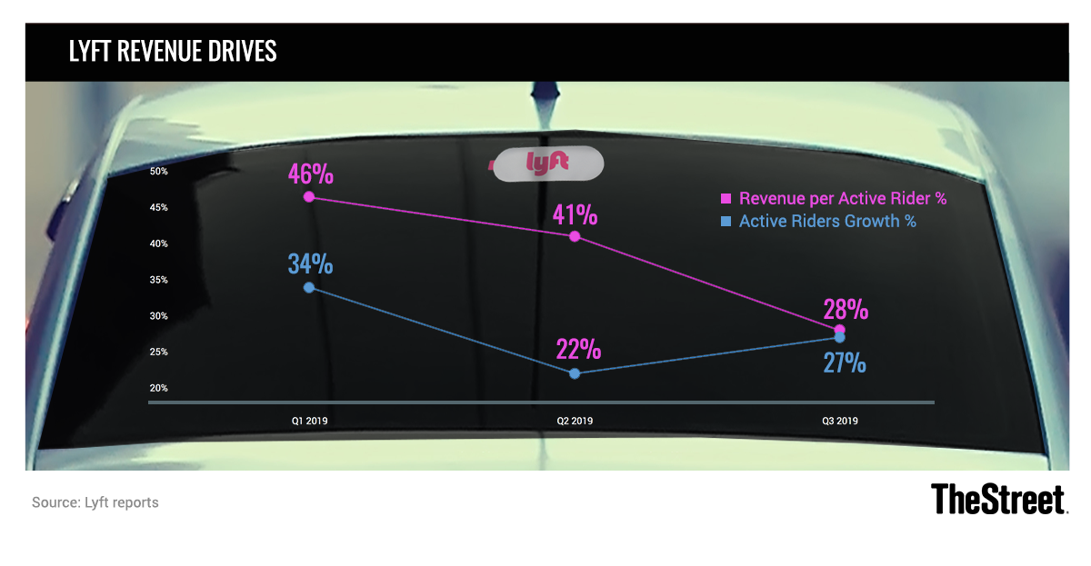 Lyft Chart Revenue