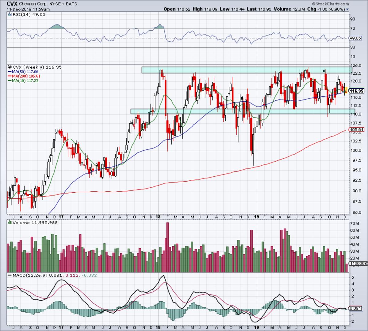 Weekly chart of Chevron stock.