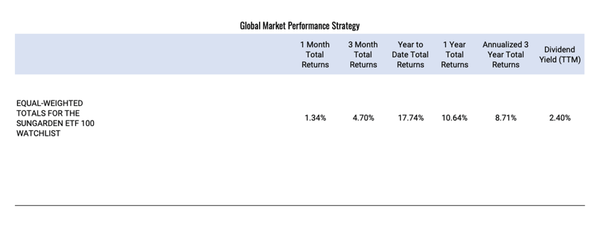 Global-Market-Performance-Strategy