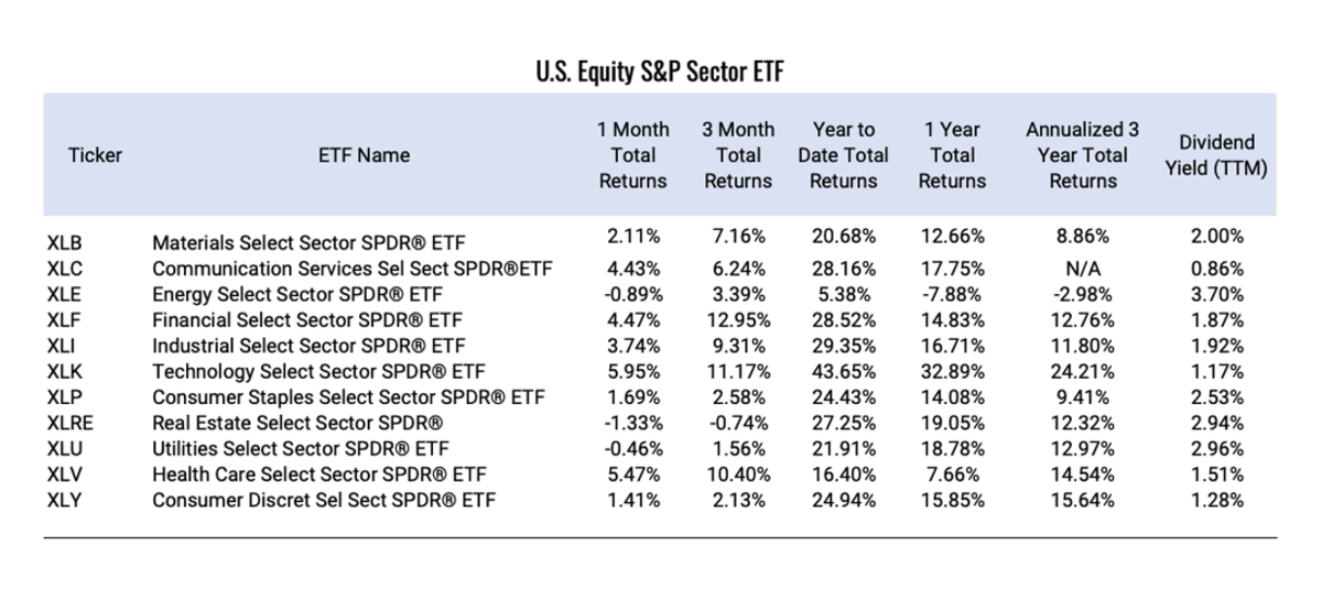 U.S.-Equity-S&P-Sector-ETF (1)
