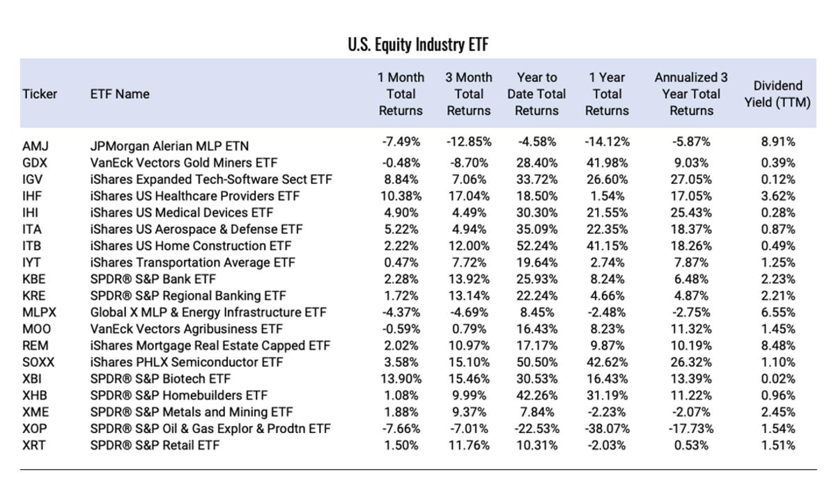 U.S.-Equity-Industry-ETF (1)
