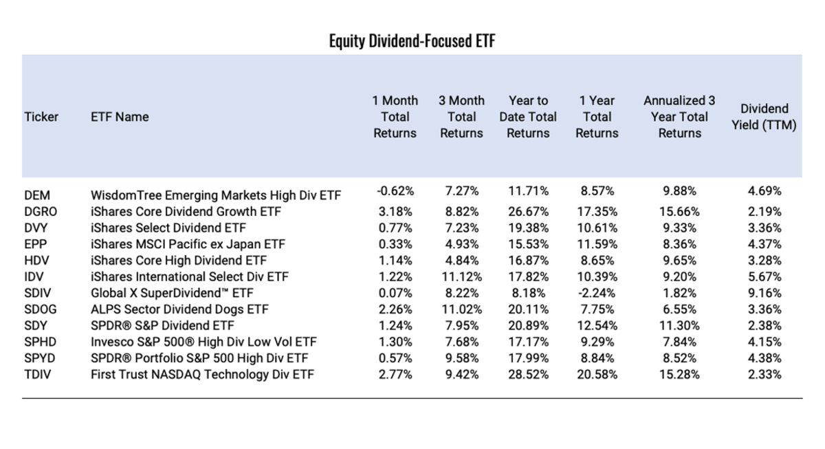 Equity-Dividend-Focused-ETF