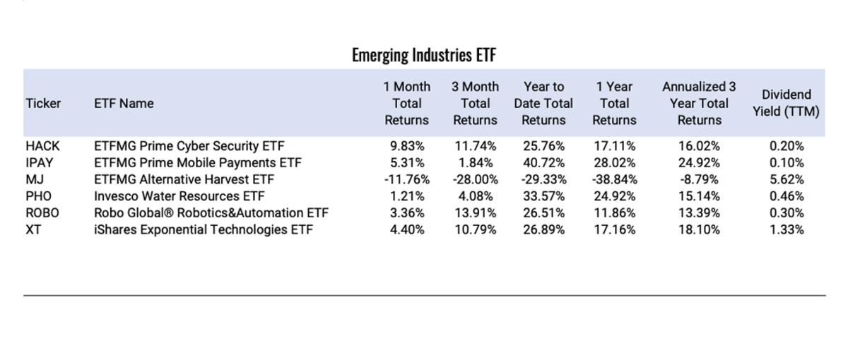 Emerging-Industries-ETF (1)