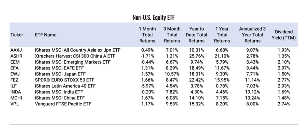 Non-U.S.-Equity-ETF (1)