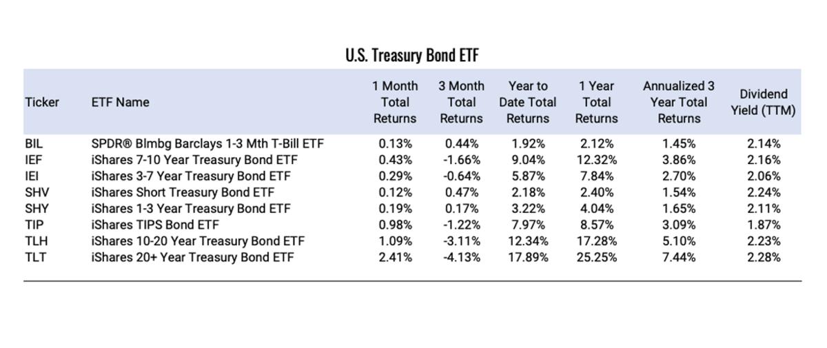 U.S.-Treasury-Bond-ETF (1)