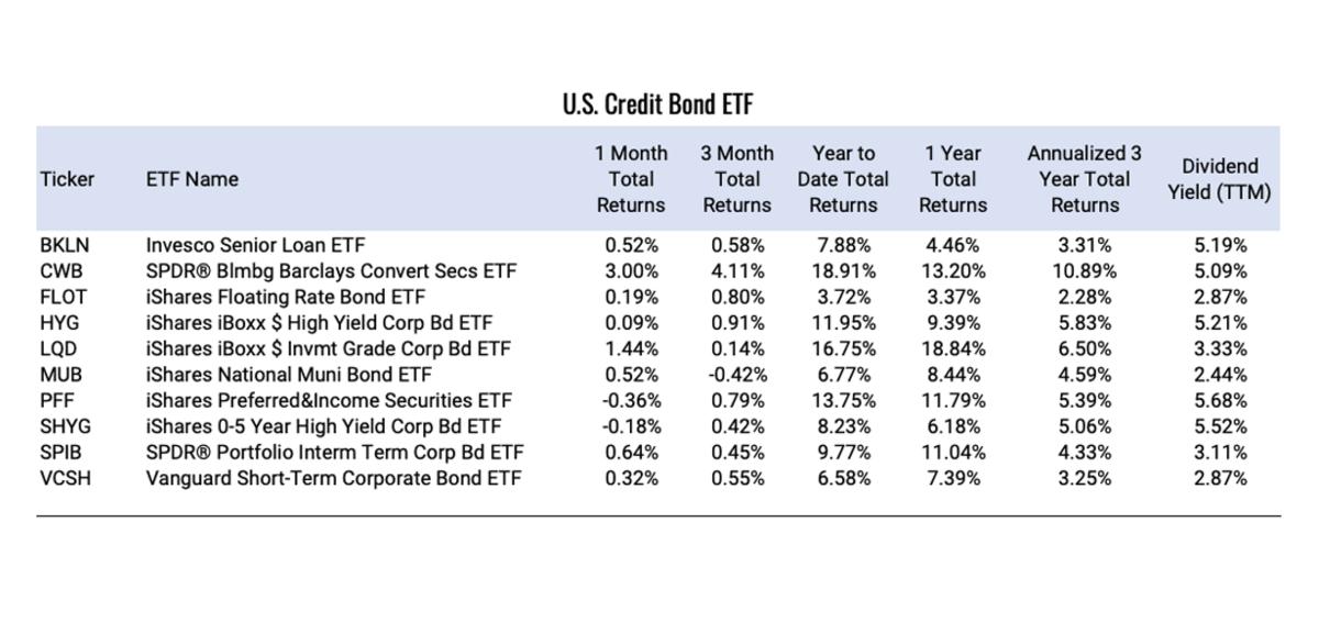 U.S.-Credit-Bond-ETF (1)