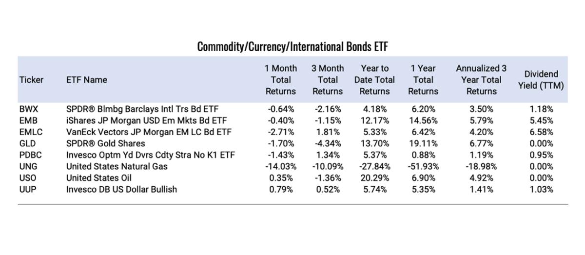 Commodity-Currency-International--Bonds-ETF