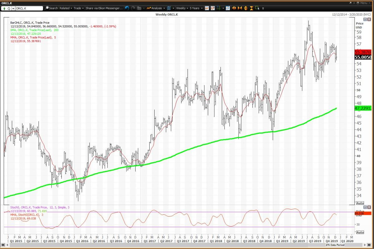 The weekly chart shows risk to its reversion to the mean in 2020,