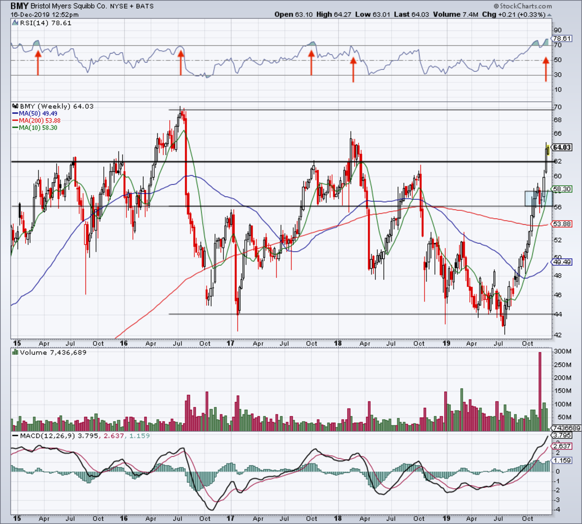 Weekly chart of Bristol-Myers stock.