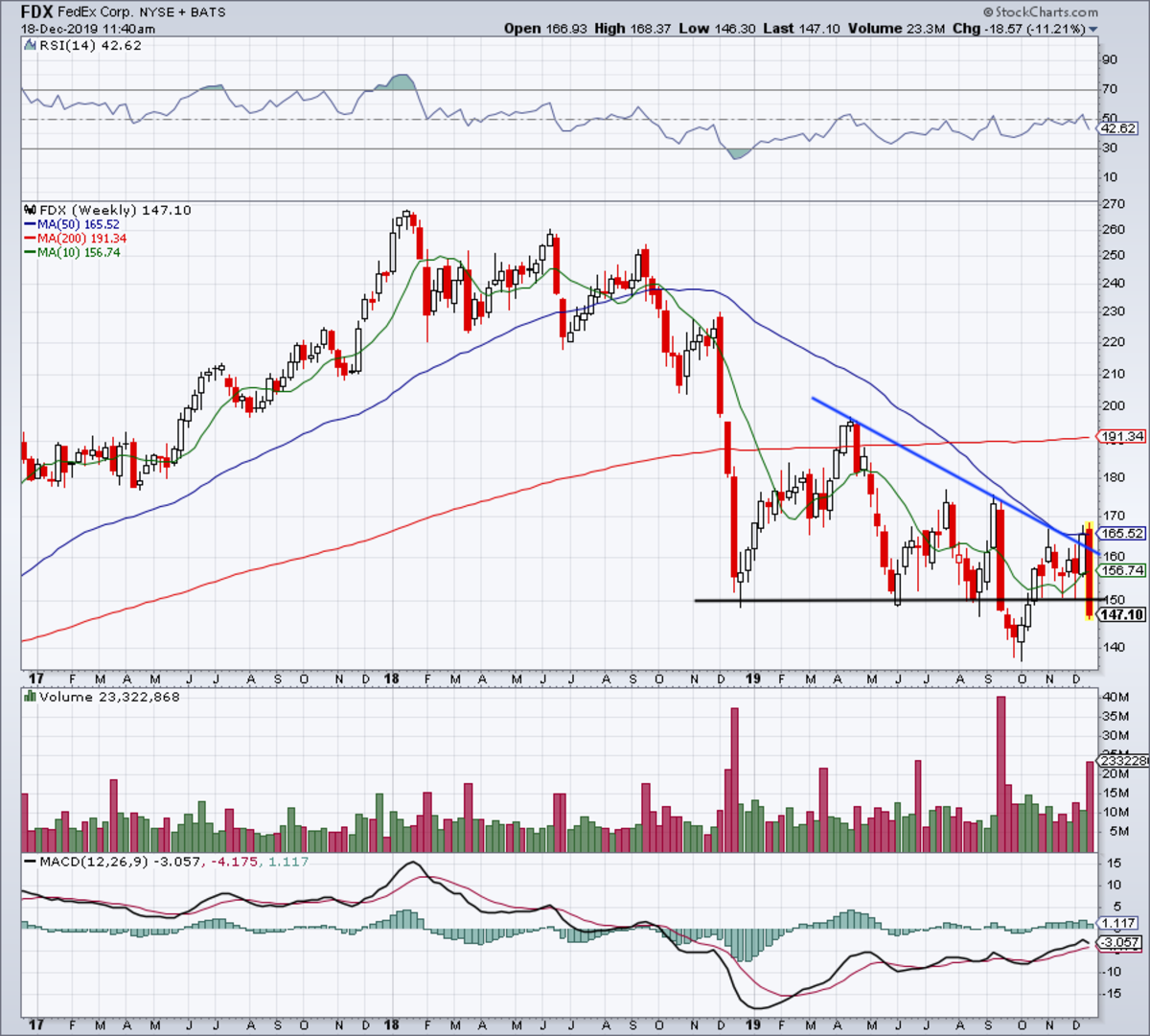 Weekly chart of FedEx stock.