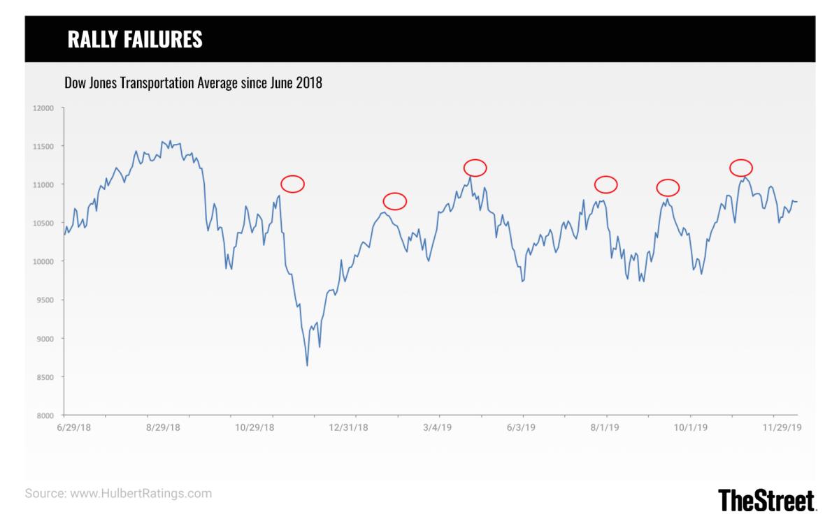 Hulbert Chart