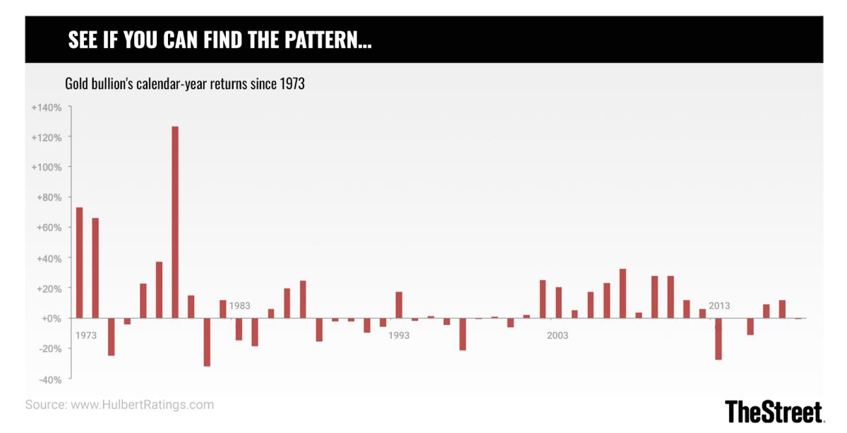 Hulbert Chart 122319