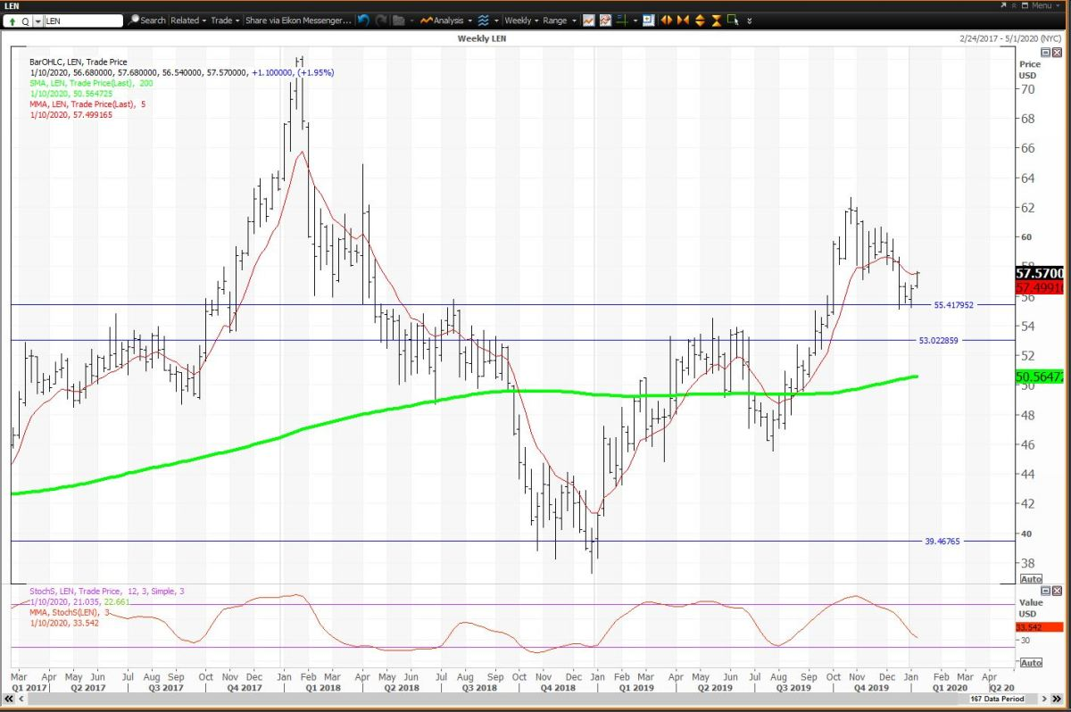 Lennar Needs A Weekly Close Above $57.53 To Be Positive
