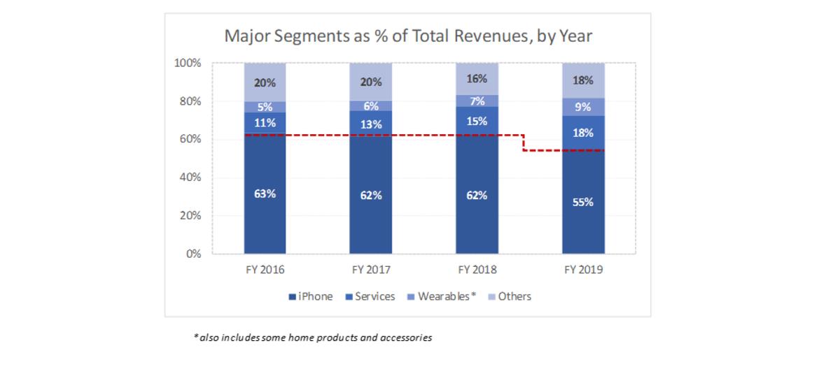 Apple Segment 2016-19