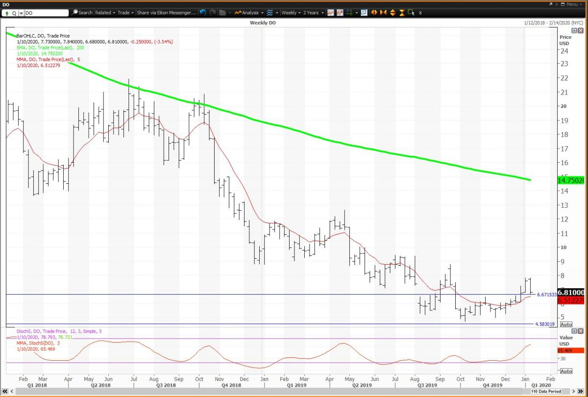 Weekly Chart For Diamond Offshore Drilling