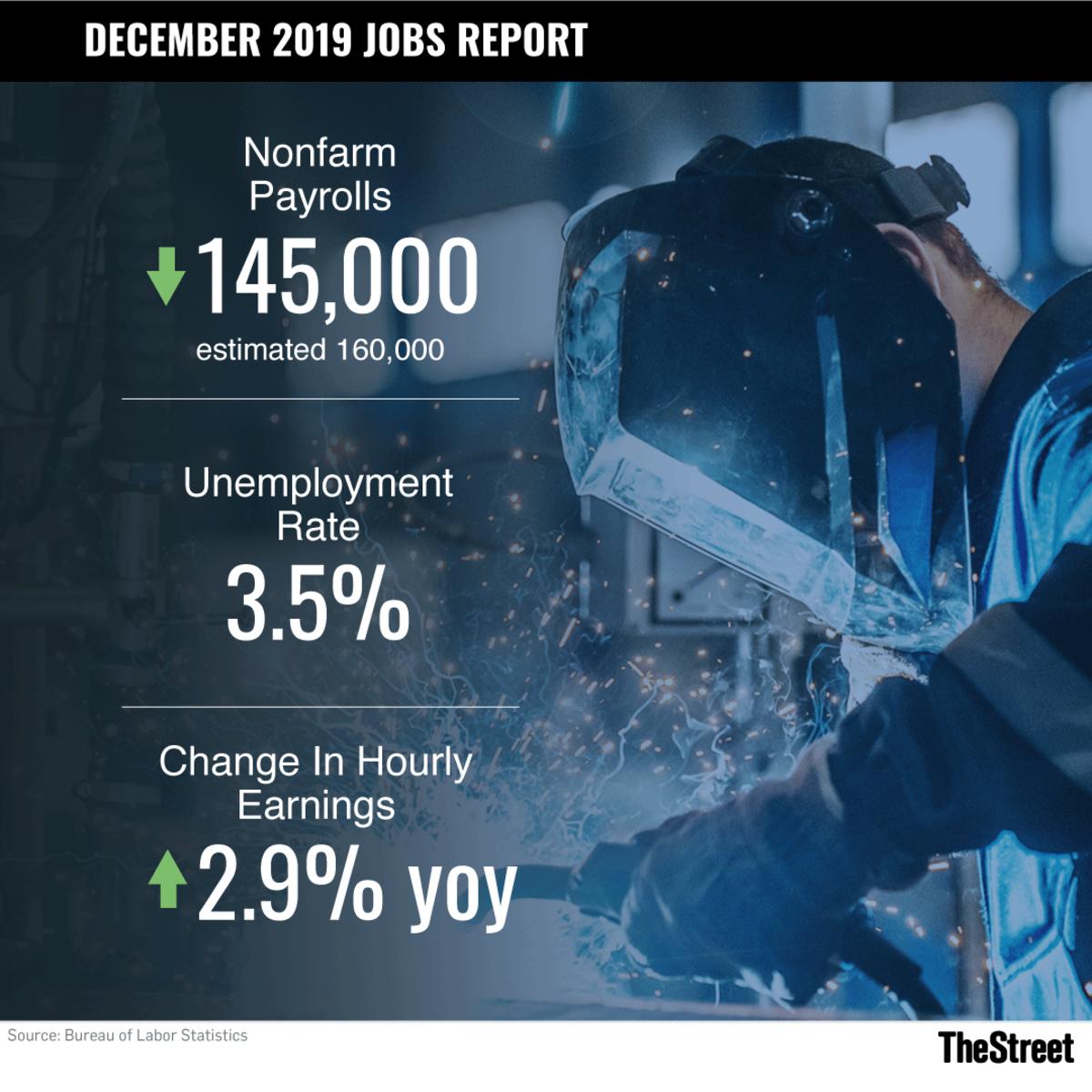 December 2019 Jobs Report