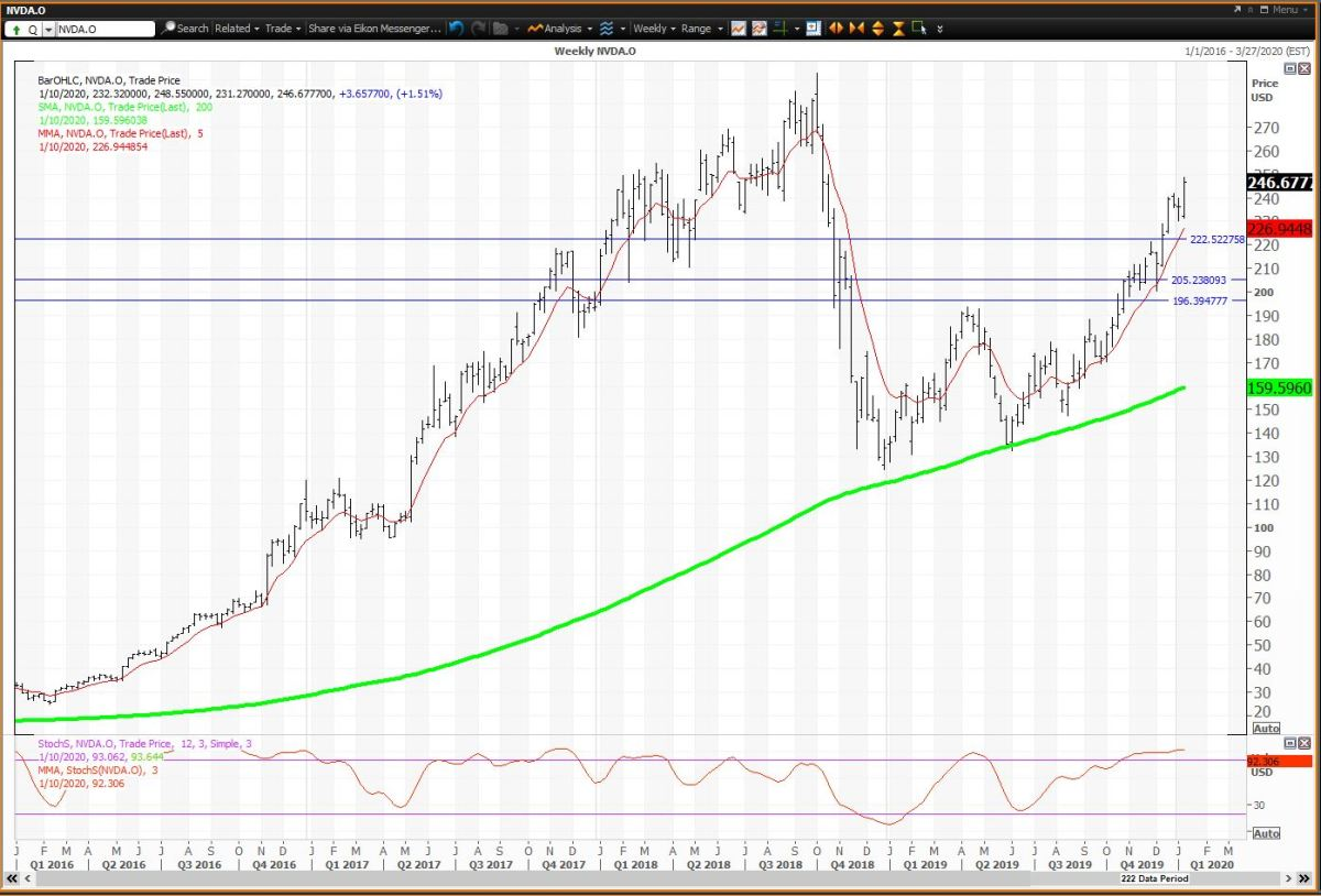 Weekly Chart For Nvidia