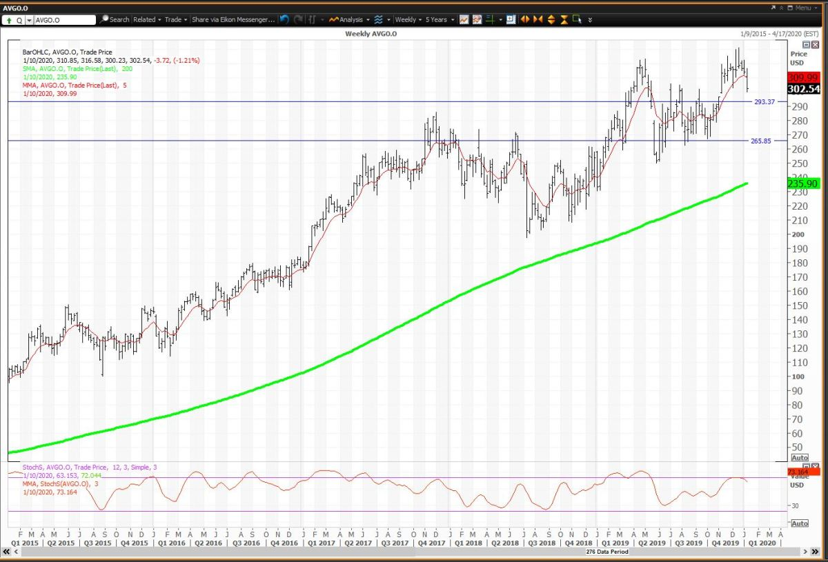 Weekly Chart For Broadcom