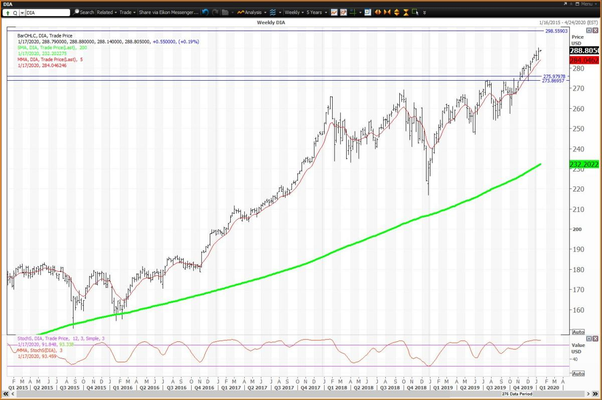 The weekly chart for Diamonds.Courtesy of Refinitiv XENITH