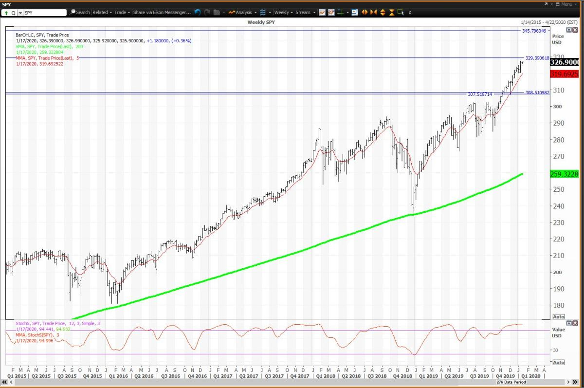The Weekly Chart for Spiders.Courtesy of Refinitiv XENITH