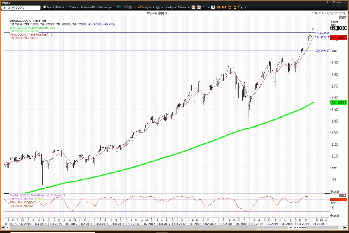 The Weekly Chart for QQQ.Courtesy of Refinitiv XENITH