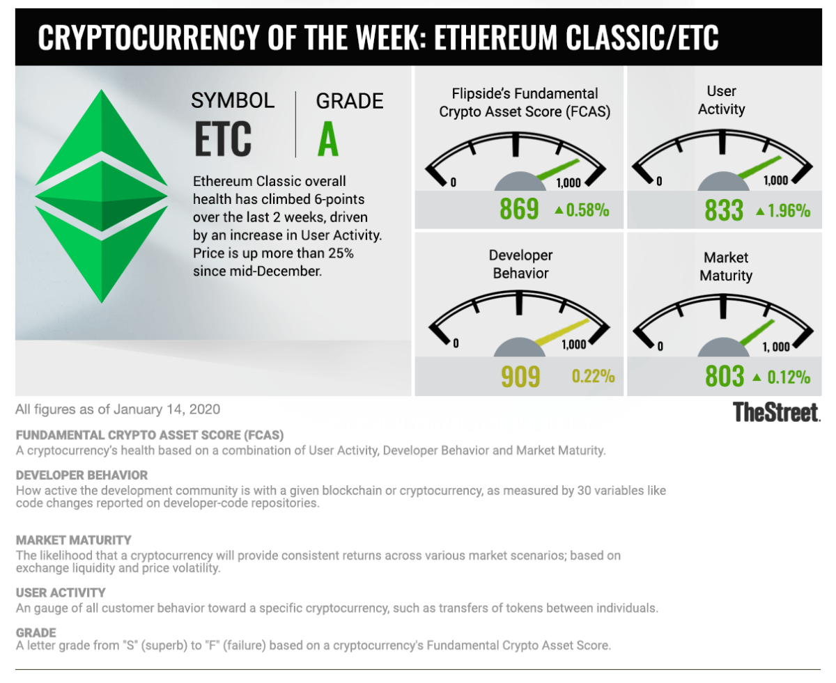 Cryptocurrency in Focus: Ethereum Classic Moves Closer to Sister Crypto Chain