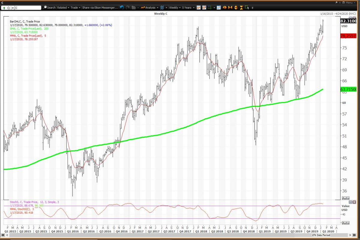 The Weekly Chart For Citigroup