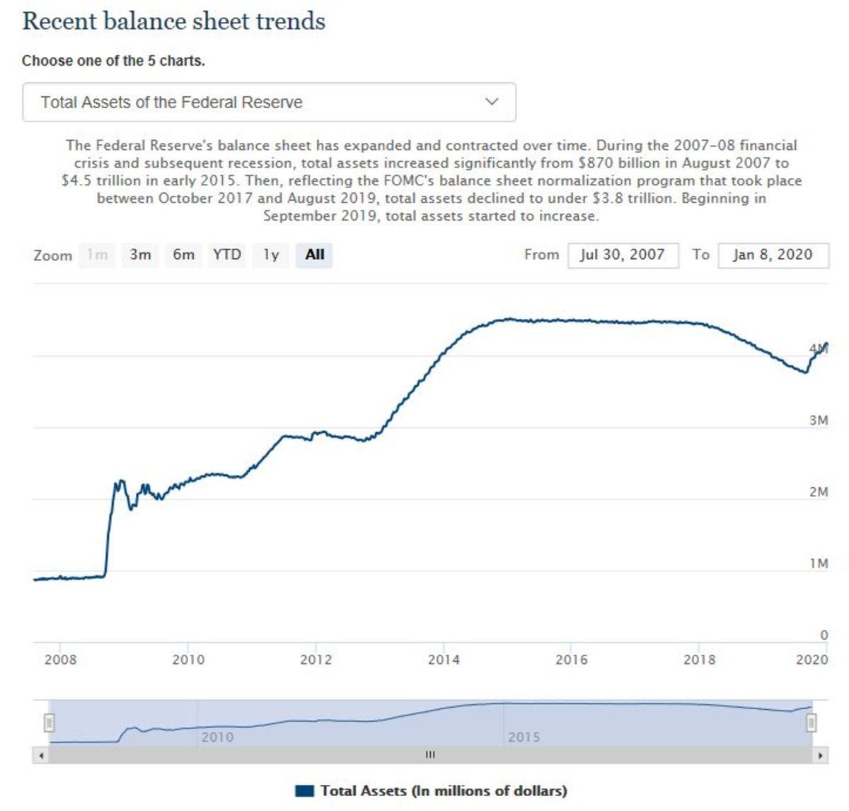 The Federal Reserve Balance Sheet