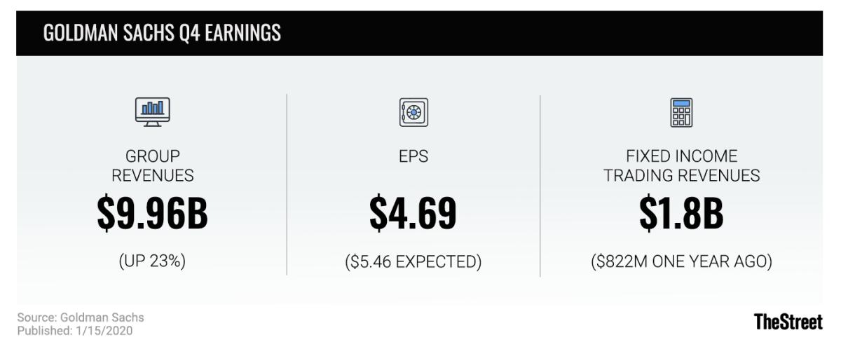 Goldman Sachs Q4 Earnings graphic