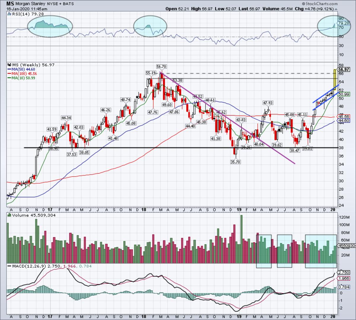 Weekly chart of Morgan Stanley.