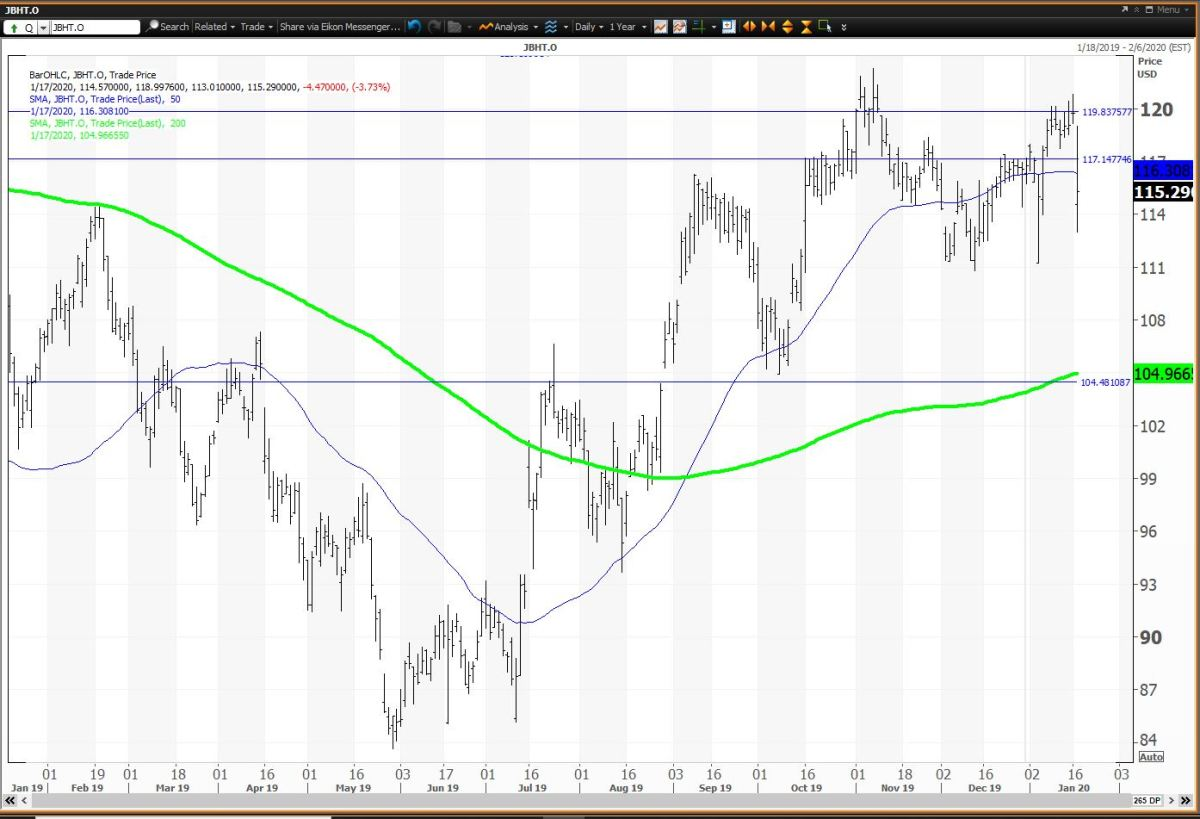 Daily Chart For J B Hunt