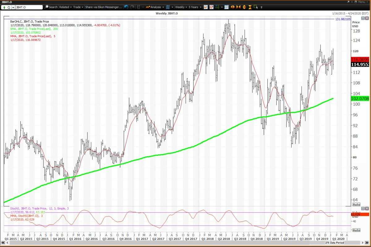 Weekly Chart For J B Hunt