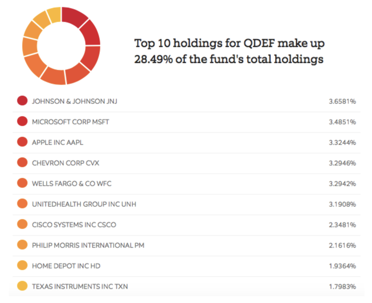 ETF Focus Top 10 Holdings table