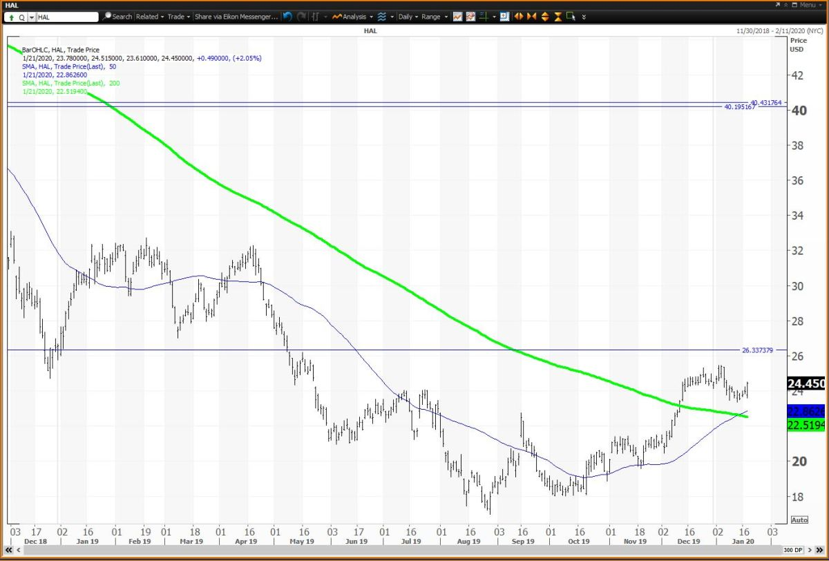 Daily Chart For Halliburton