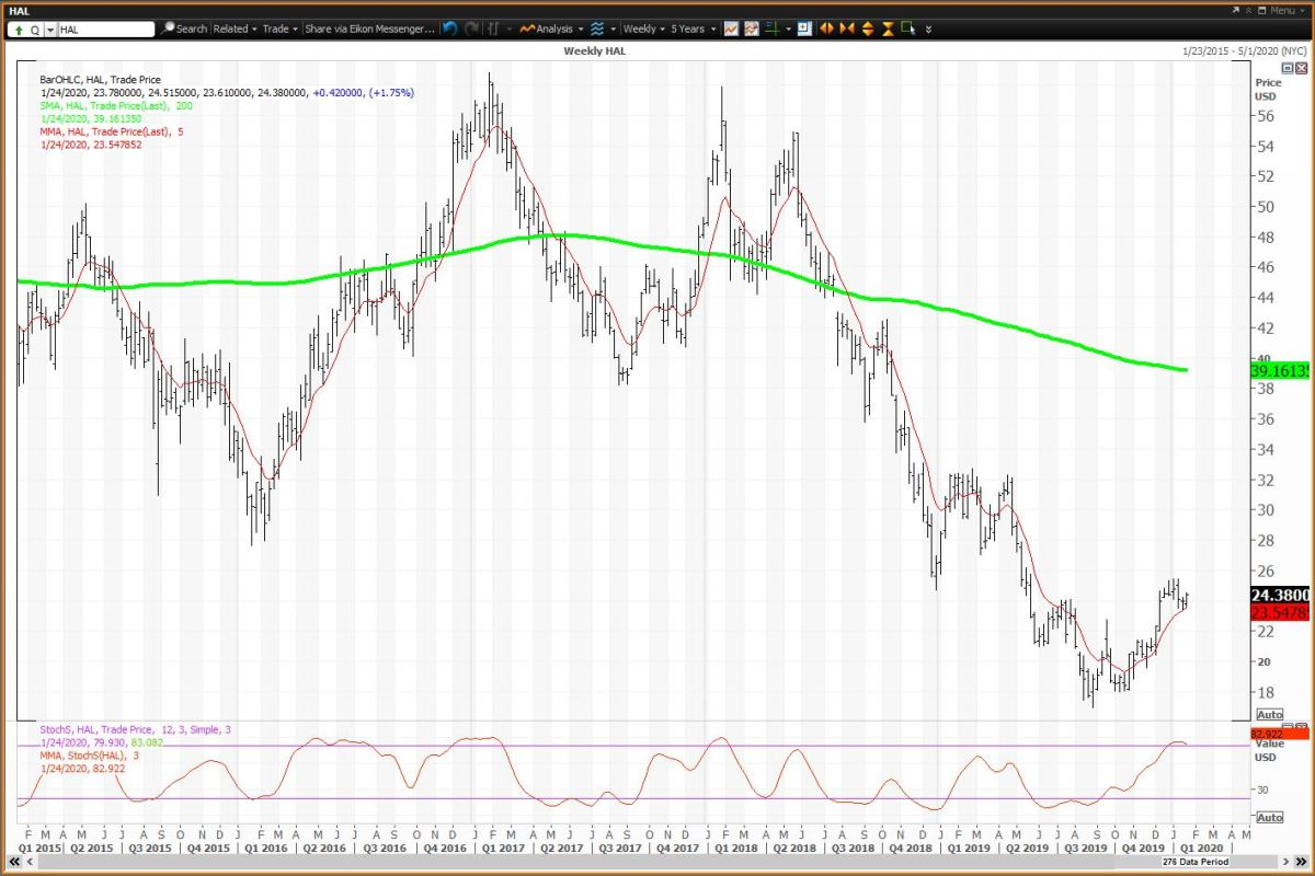 Weekly Chart For Halliburton