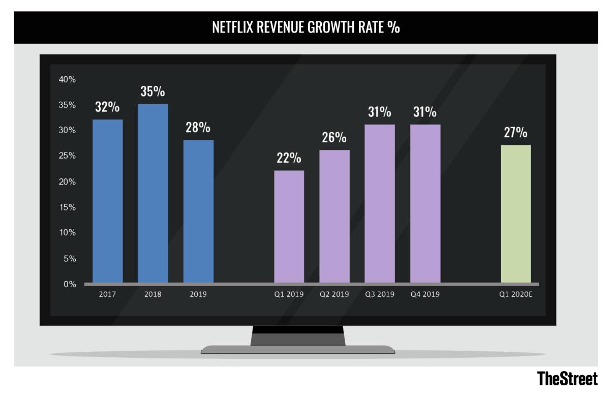 Netflix Revenue Growth chart 012220