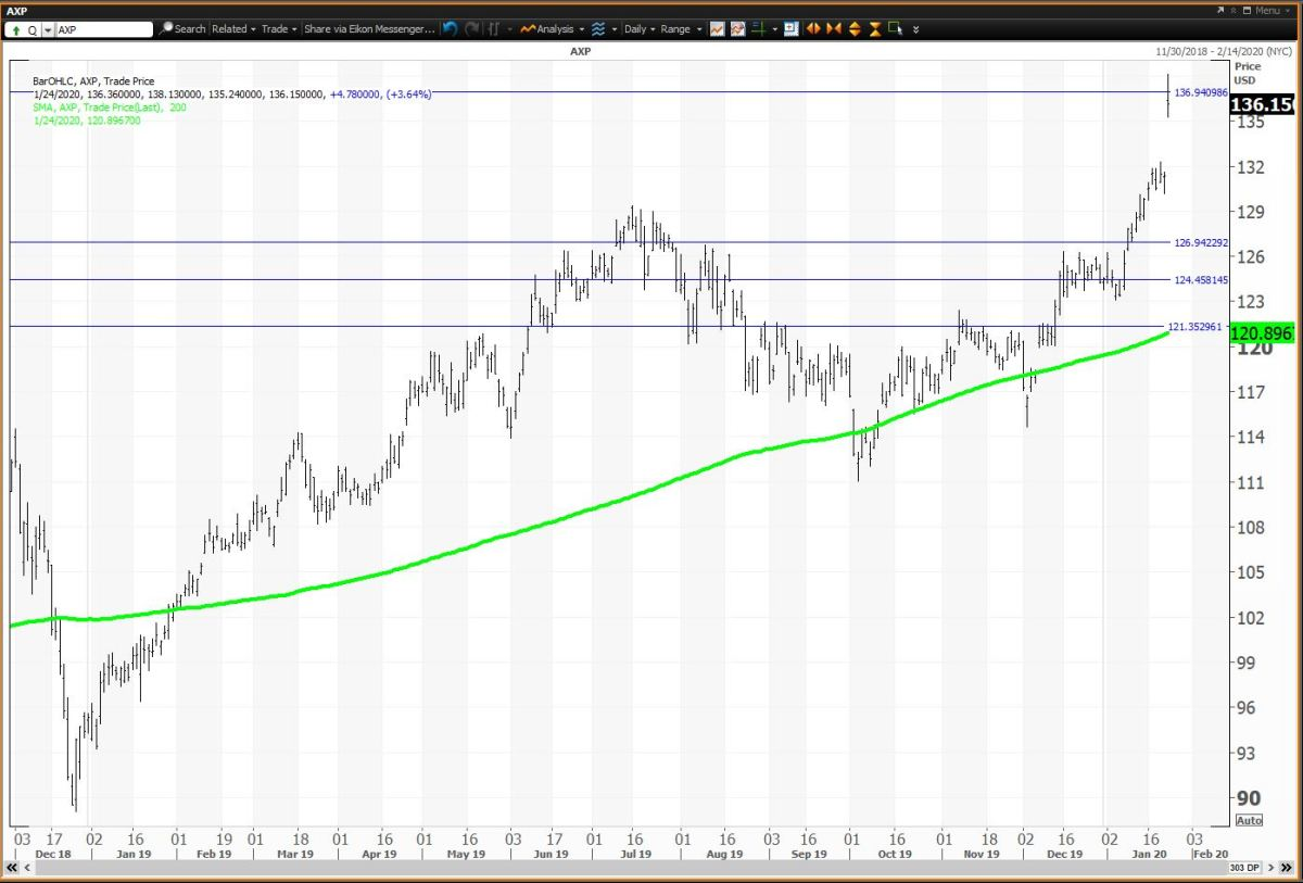 The Daily Chart For American Express