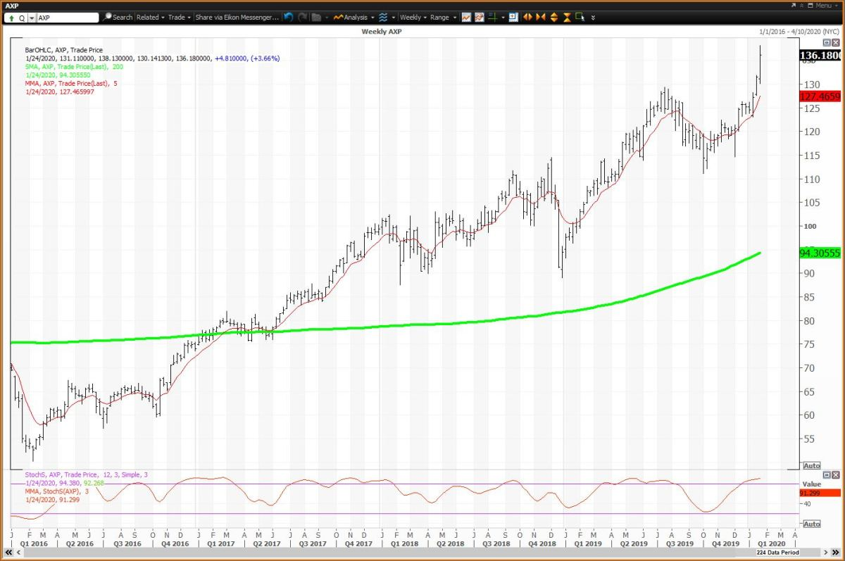 The Weekly Chart For American Express