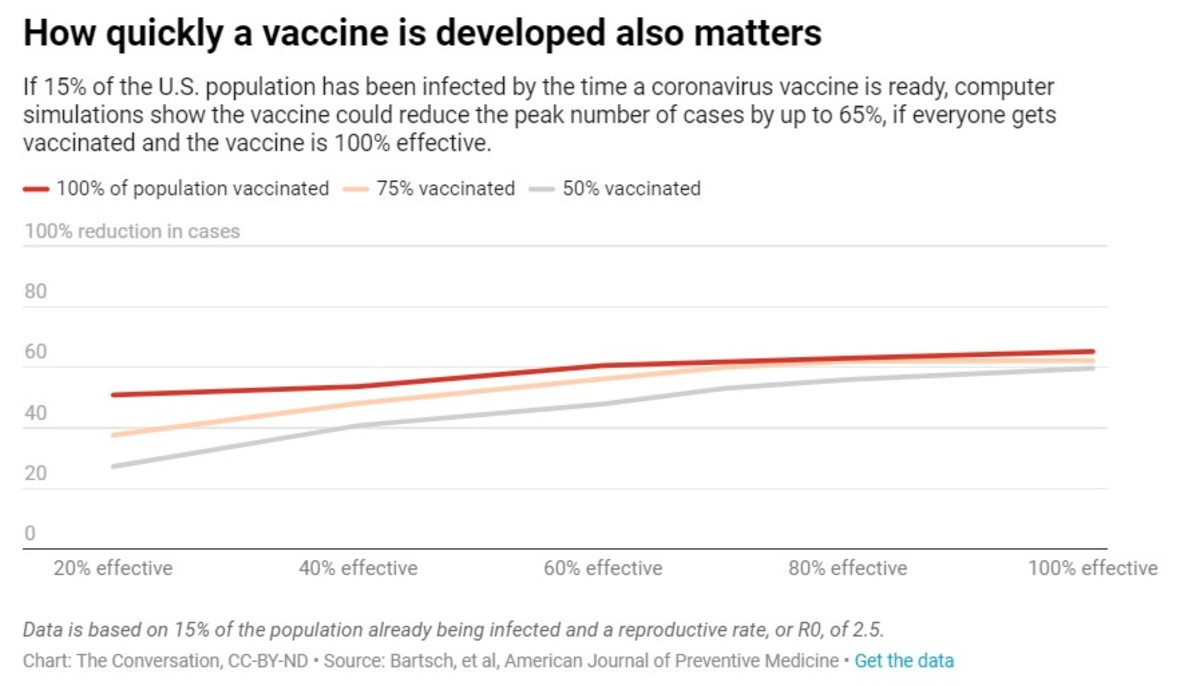 how quickly vaccine is developed